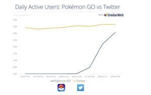 pokemon go breaks records