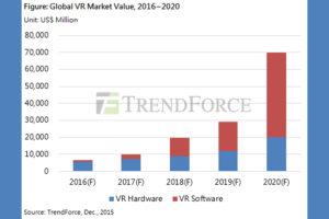 trendforce-vr-market-predictions