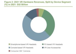 vr-market-reaches-52-billion-by-2021