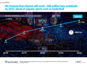 esports-fanbase-by-2020