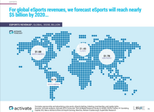 esports-global-revenue-by-2020