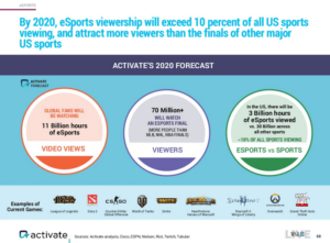 esports-viewership-by-2020
