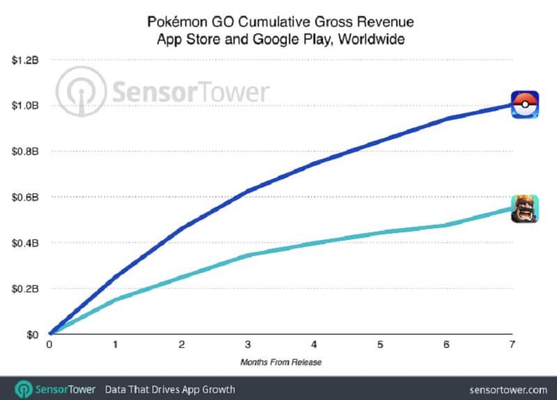 pokemon go revenue chart