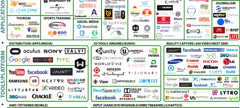 vr investments in to companies