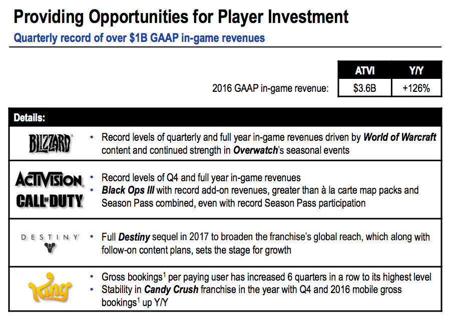activision blizzard 2016 fourth quarter earnings report