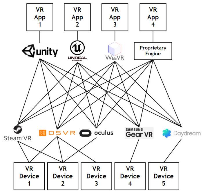 cross platform vr chart