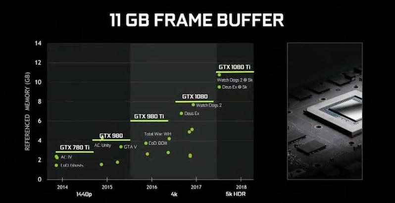 nvidia gtx 1080ti buffer comparison