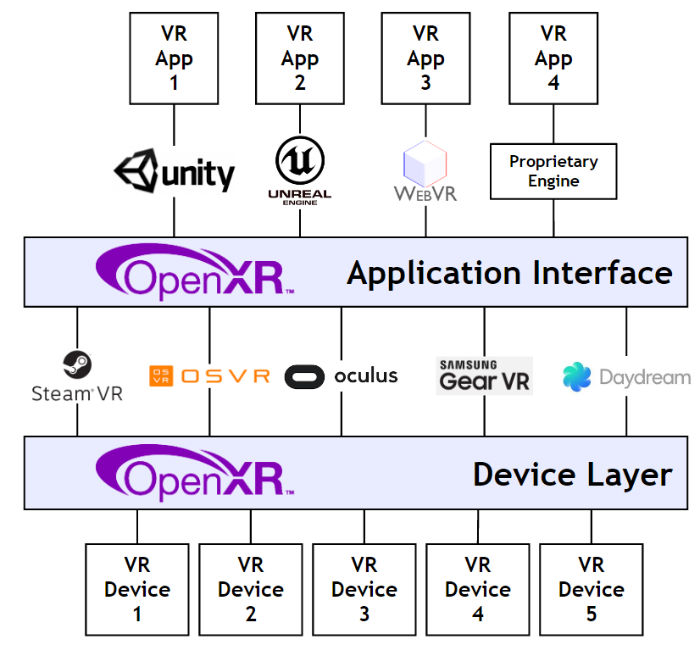 openxr cross-platform diagram