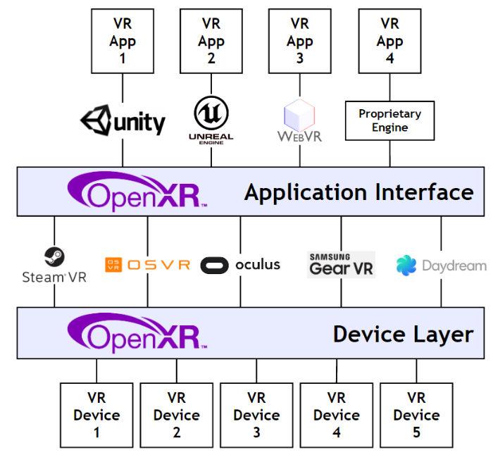 openxr cross-platform diagram