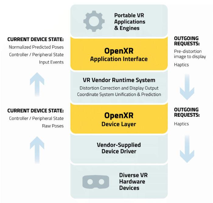 openxr process