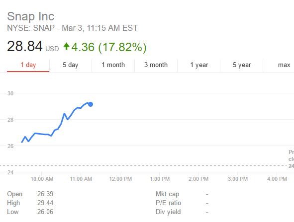 snap stock prices