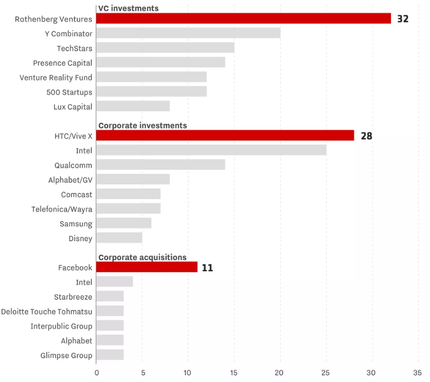 companies acquiring vr startup companies