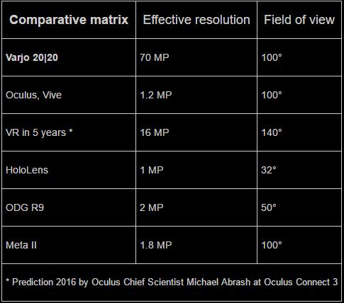 varjo technologies hmd chart