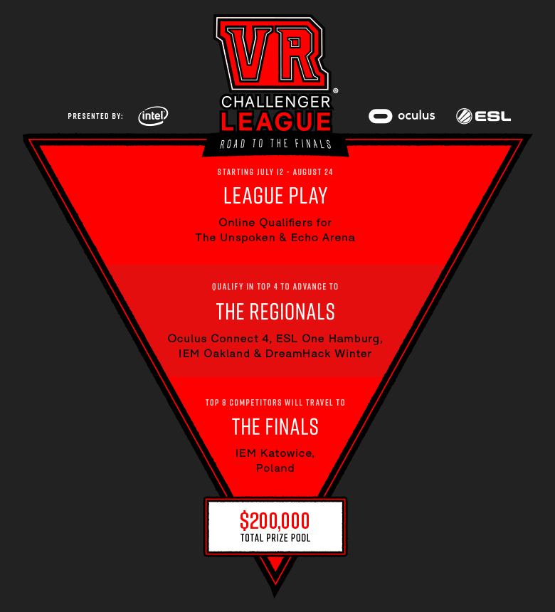 vr challenger league structure