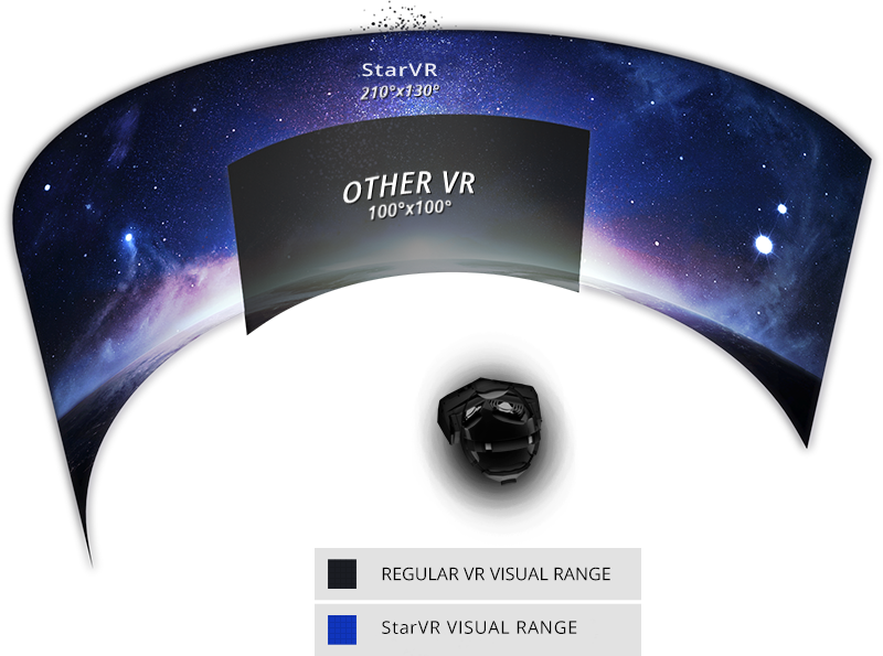 starvr tech spec for display