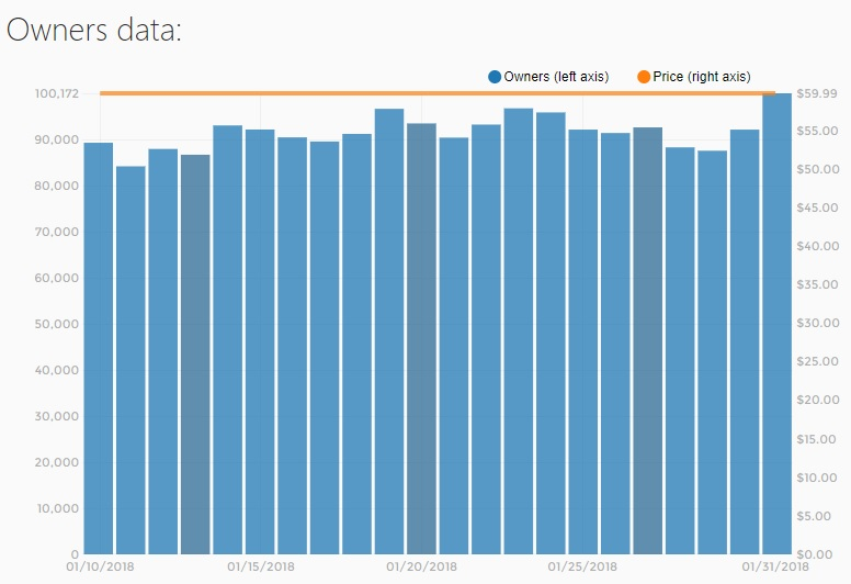 fallout 4 vr sales stats