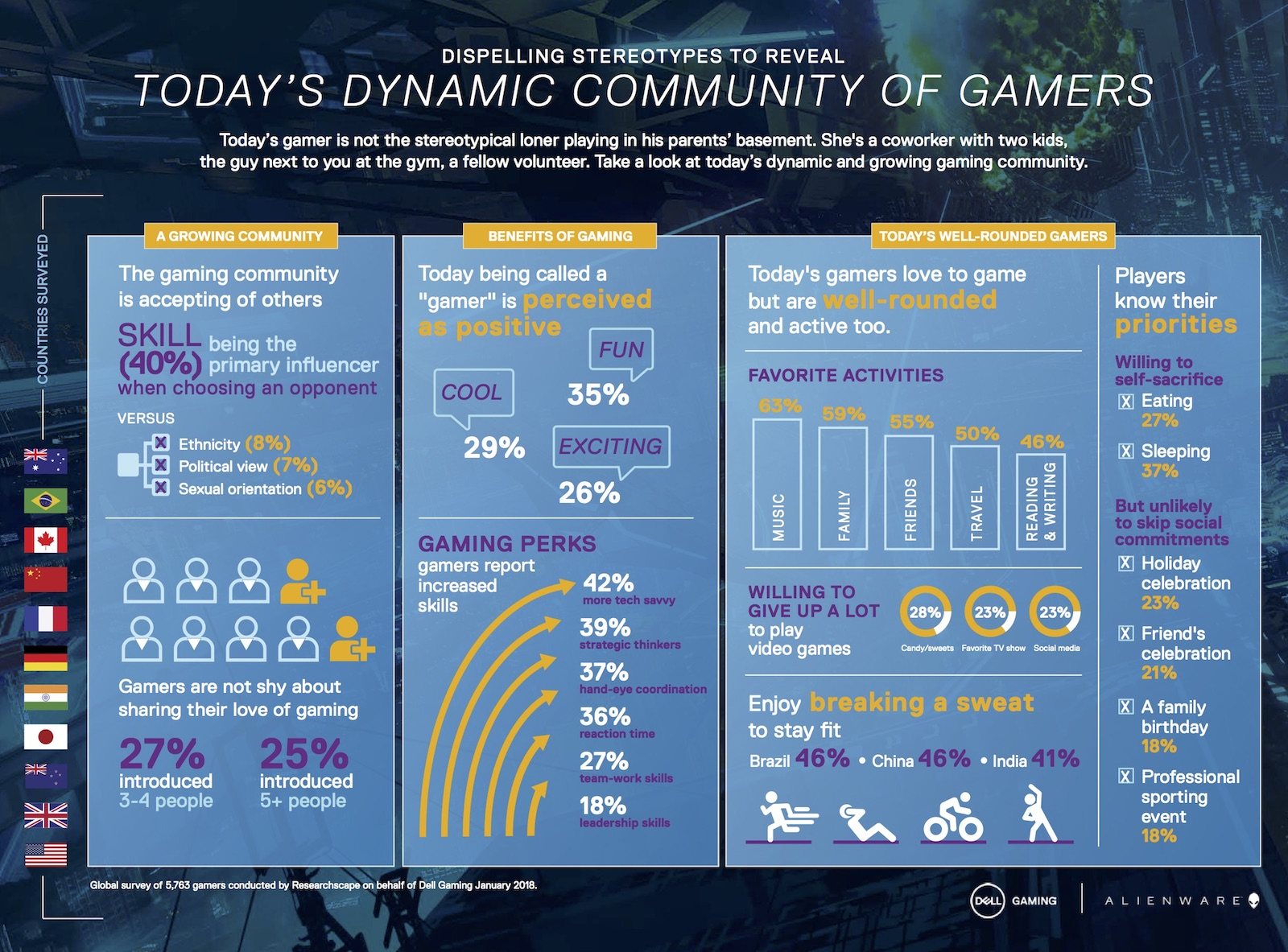 modern video gamer stats and info