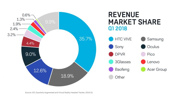 vr revenue share q1 2018