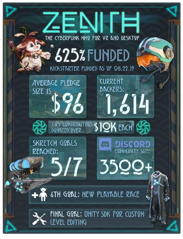 Zenith Kickstarter Campaign Reaches Over 625% Goal